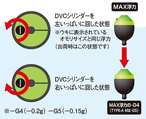 コアゼロピットのDVC使用方法