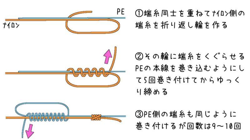 電車結びPE-1