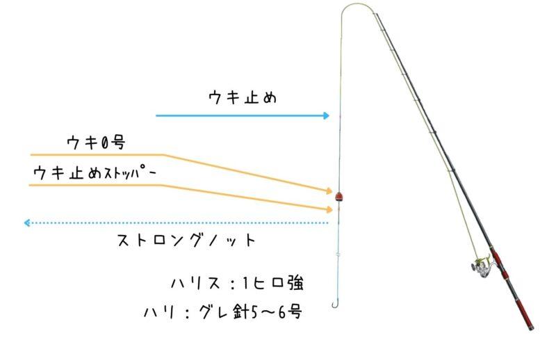 シマアジ釣り仕掛け【フカセ釣り】